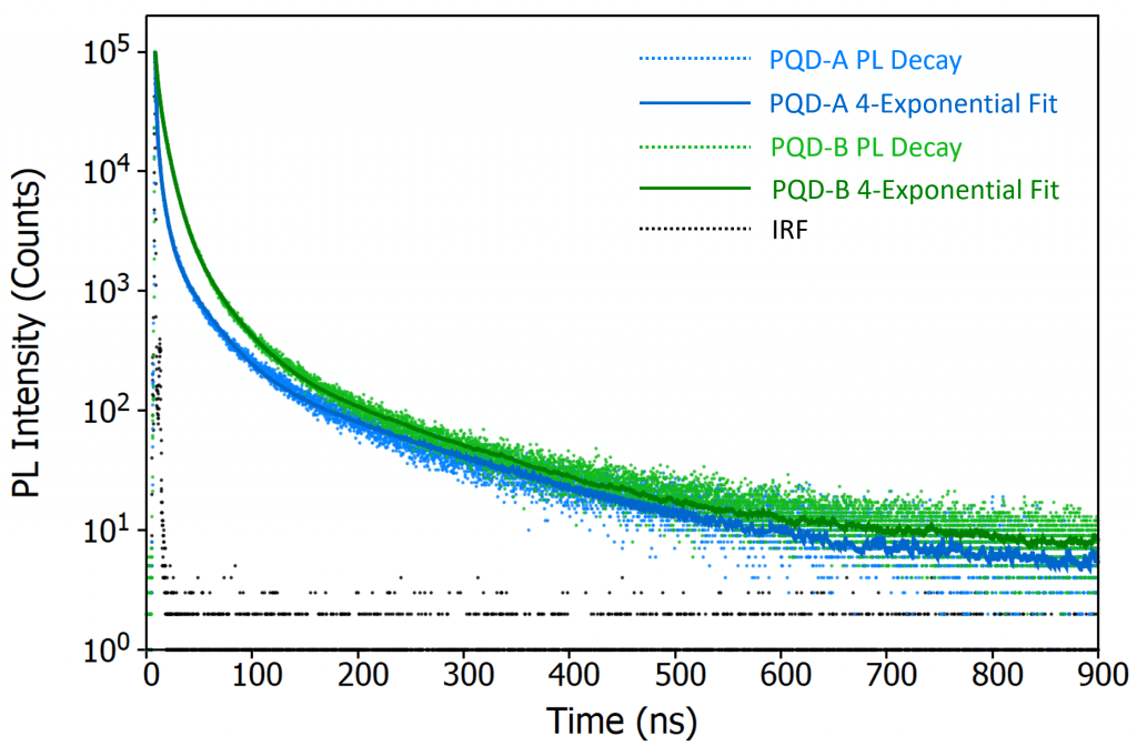 Perovskite quantum dots research graph.