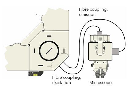 FLS1000-Microscope Configuration_Fluorescence Spectroscopy Instrumentation