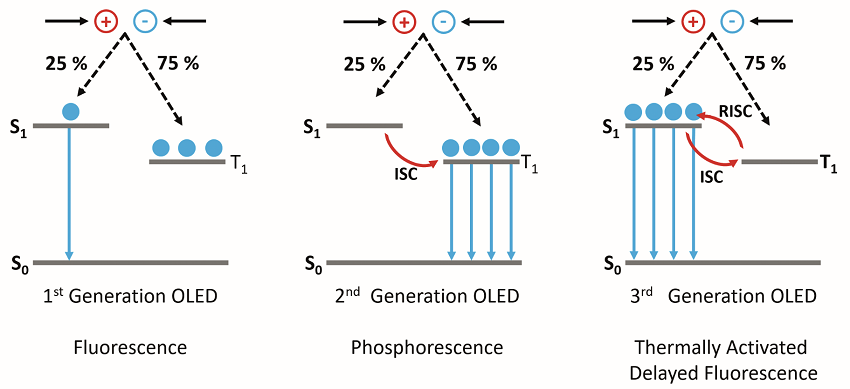 The operating mechanisms behind 1st, 2nd and 3rd generation OLEDs.