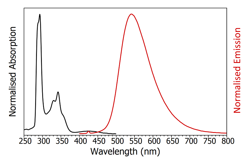 Absorption (black) and emission (red) spectra of degassed CzDBA in toluene. The small peak in the emission spectrum at 425 nm is the Raman scatter from the solvent. Absorption parameters: Δλex = 2 nm. Emission parameters: λex = 375 nm, Δλex = 2 nm, Δλem = 2 nm.