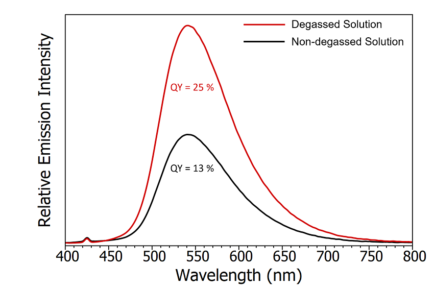 Emission spectra of degassed CzDBA solution (red) and nondegassed CzDBA (black). The quantum yield of the non-degassed solution was measured using the SC-30 Integrating Sphere module and the degassed quantum yield extrapolated based on the relative intensity of the emission. Experimental parameters: λex = 375 nm, Δλex = 5 nm , Δλem = 0.5 nm.