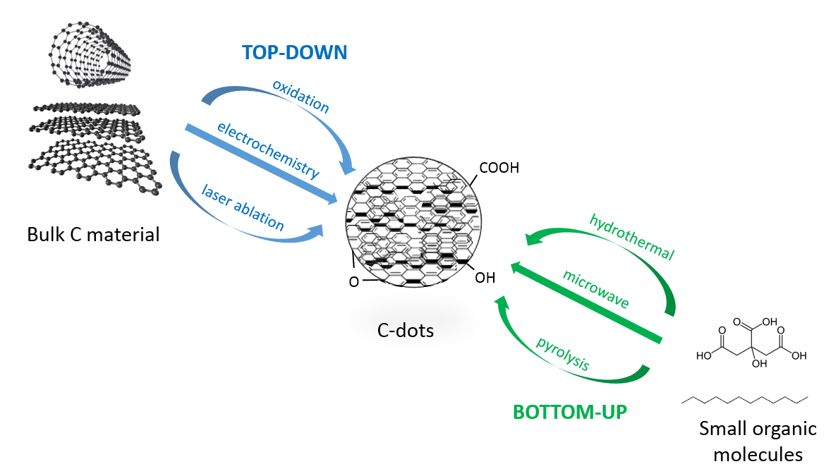 """Top-down"" and ""bottom-up"" approaches for the synthesis of Carbon Dots"