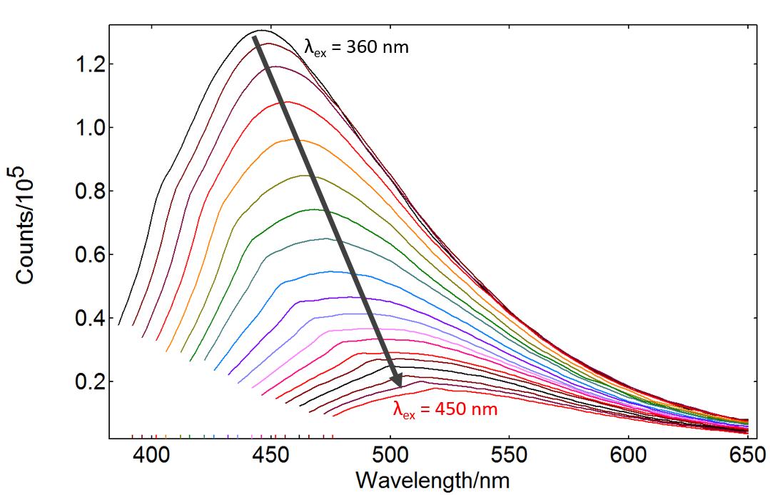 Carbon Quantum dots, luminescence