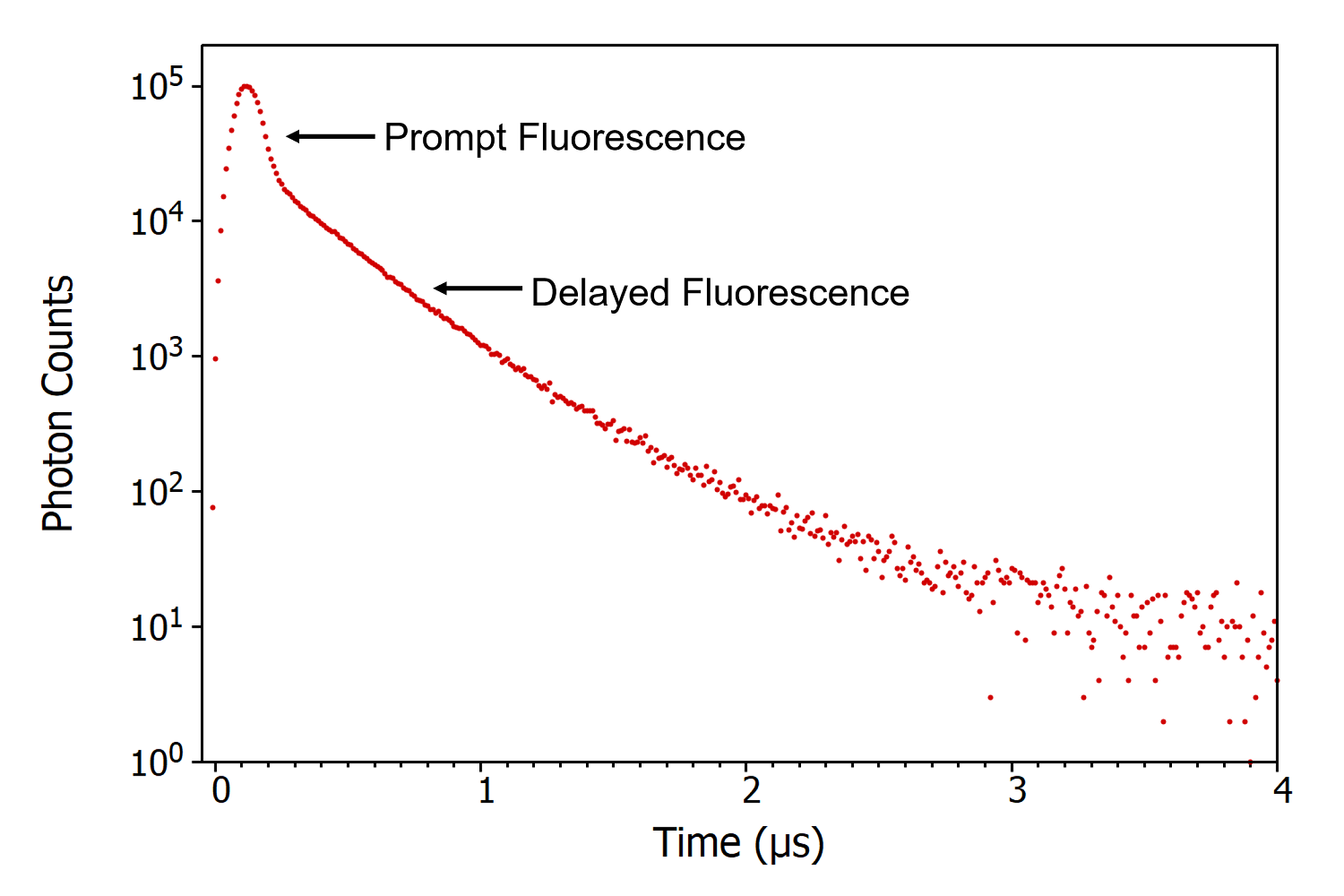delayed fluorescence decay