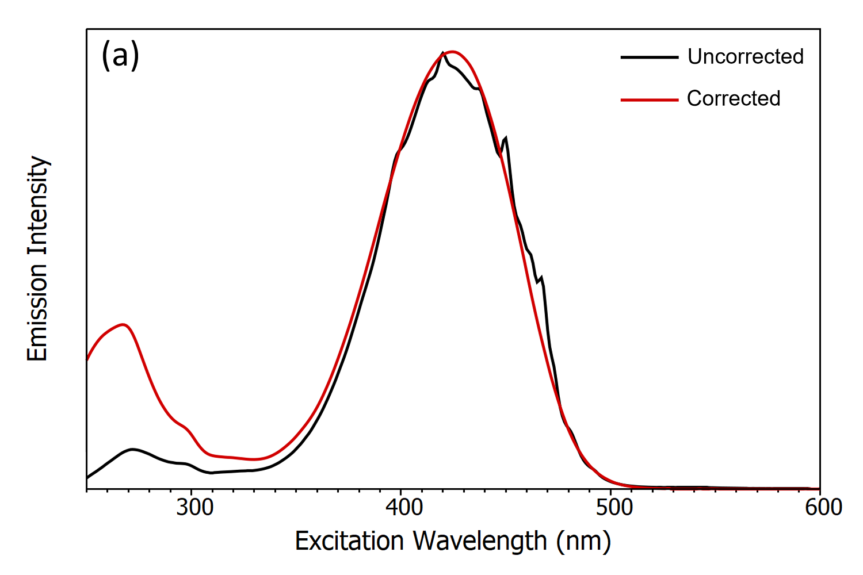 Emission Intensity / Excitation Wavelength