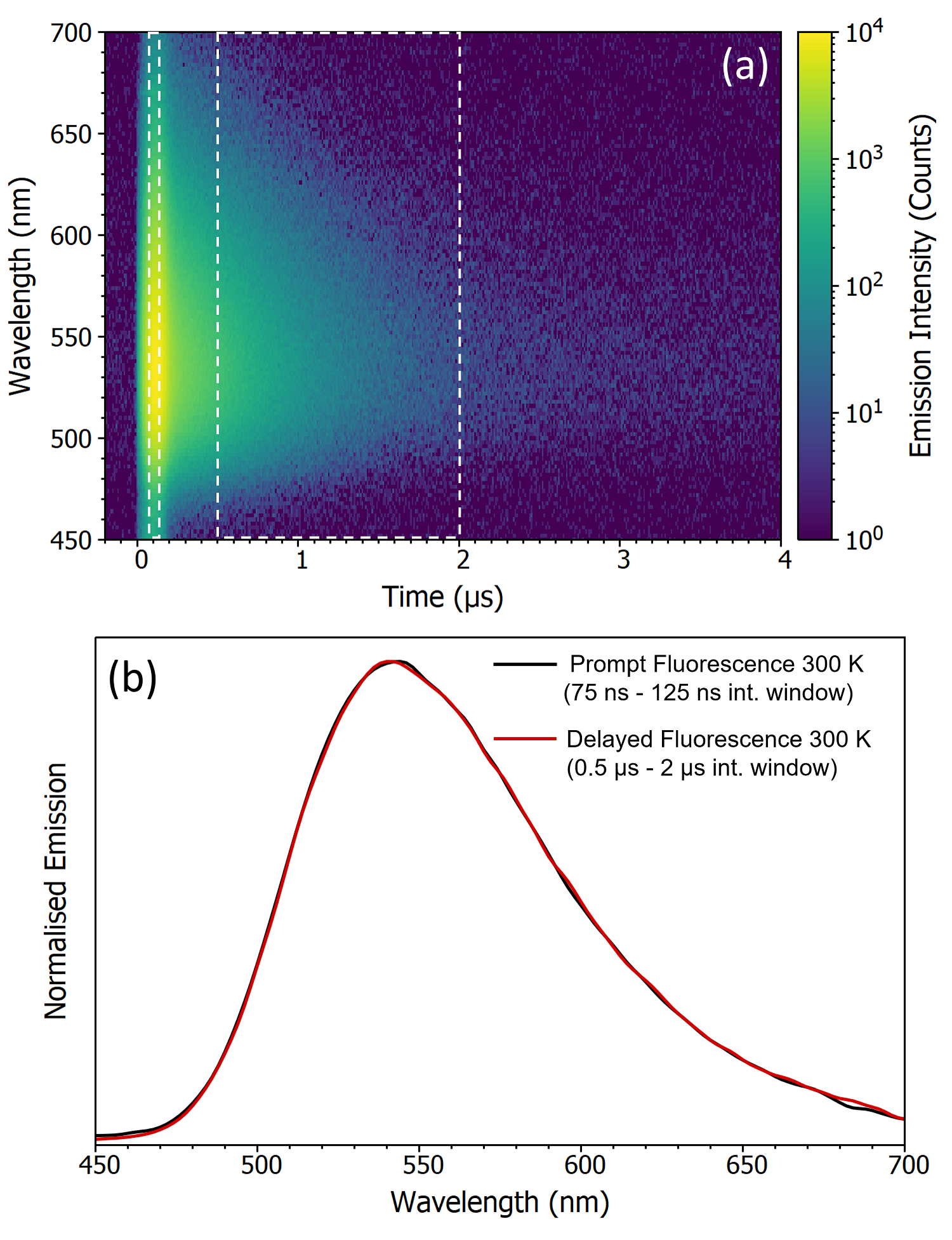comparison of prompt and delayed fluorescence spectra