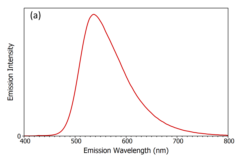 Emission Intensity / Emission Wavelength (nm)