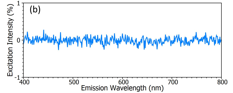 Excitation Intensity (%) / Emission Wavelength (nm)