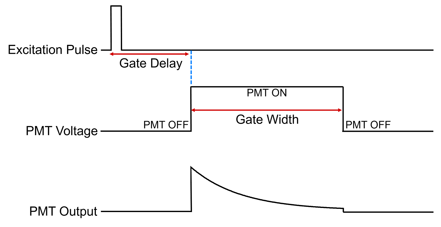 how a gated pmt works