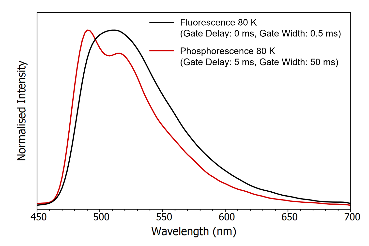 gated phosphorescence specta of a TADF emitter