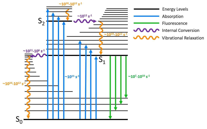 Jablonski Diagram - Kasha's Rule