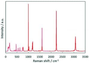 Raman Spectroscopy: Raman Shift Measurements from a Raman Microscope