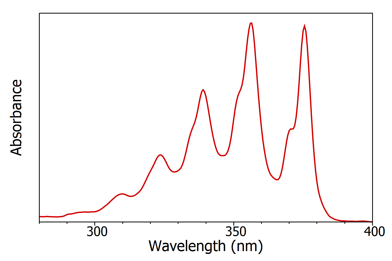 anthracene absorption spectrum