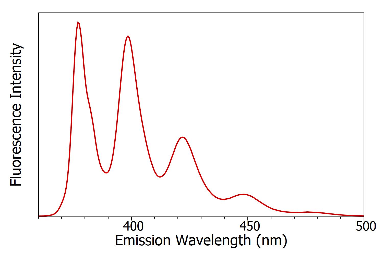 anthracene emission spectrum