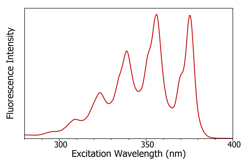Emission Spectra: anthracene excitation spectrum