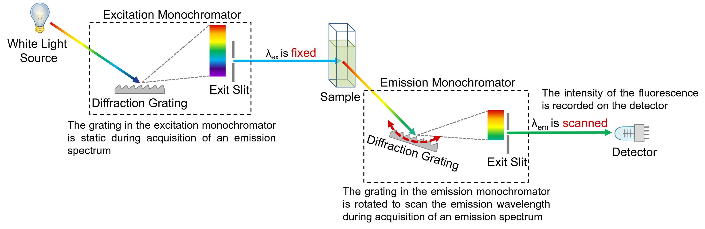emission spectra spectrofluorometer diagram