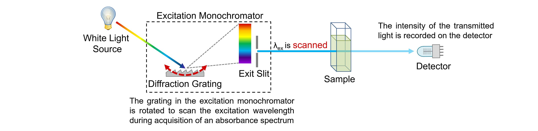 Emission Spectra: spectrophotometer diagram