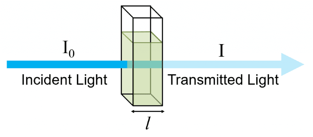 The Beer-Lambert Law: Absorbance and Transmittance of light through a cuvette