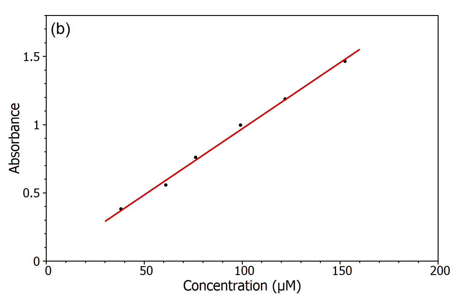 The Beer Lambert Law Concentration Curve