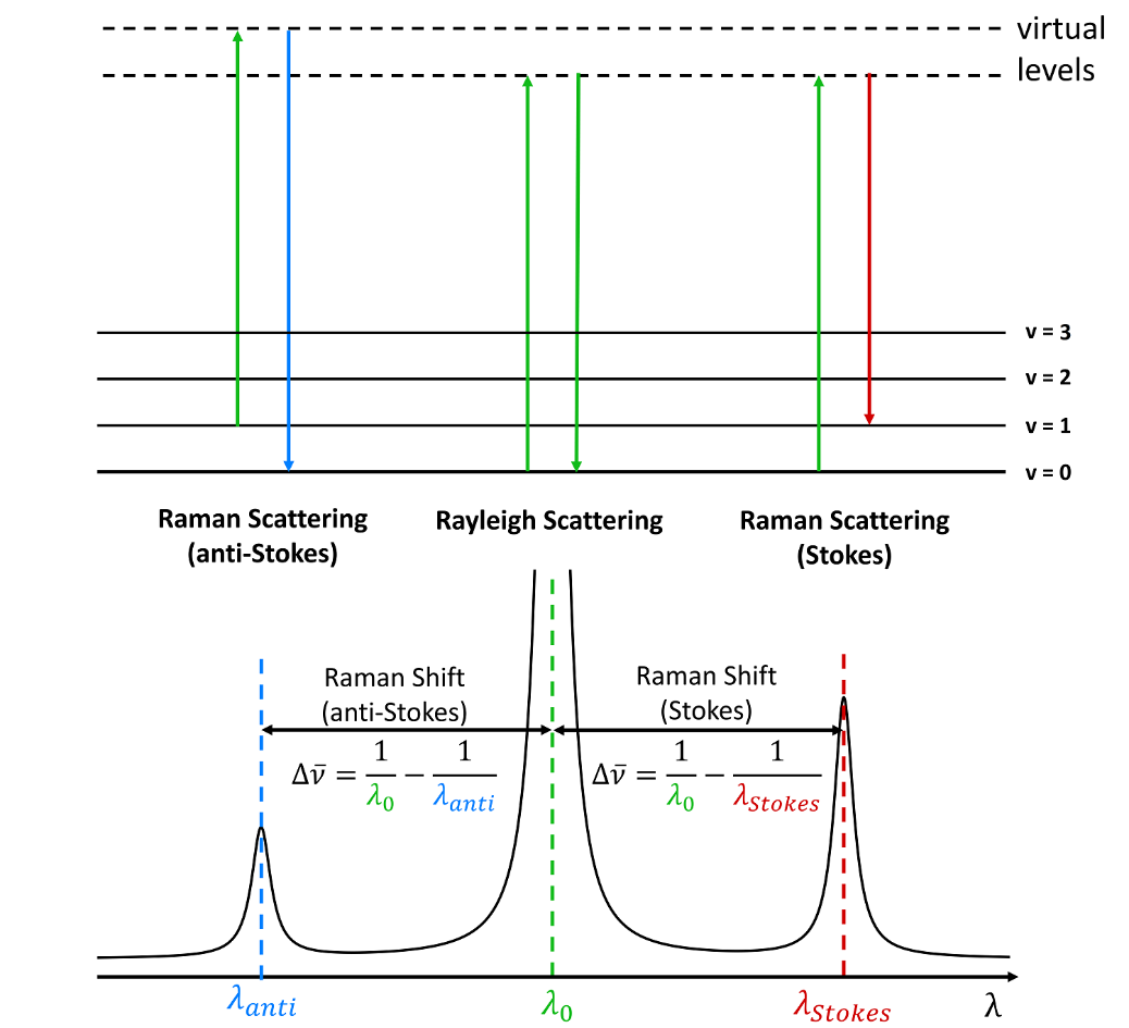 Stokes and anti-Stokes Raman scattering