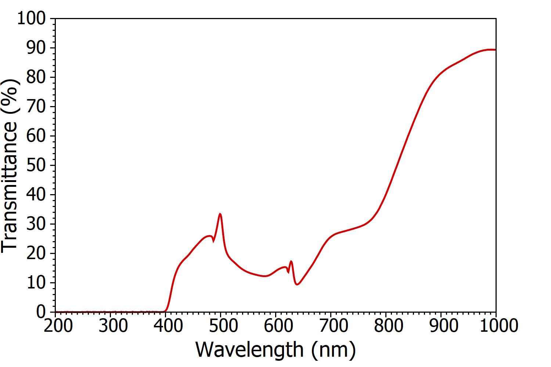 transmittance of sunglasses. UVA UBA