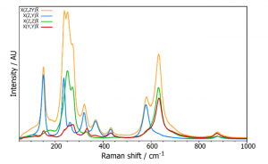 Polarised Raman (polarized raman) | Polarisation of light (polarization of light)