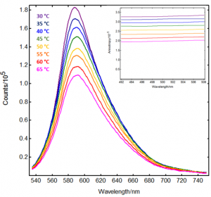 Temperature dependent emission spectra and excitation anisotropy spectra