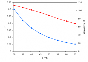 Figure 4 Anisotropy (blue) and viscosity (red) of Rhodamine B in glycerol/water as a function of temperature.