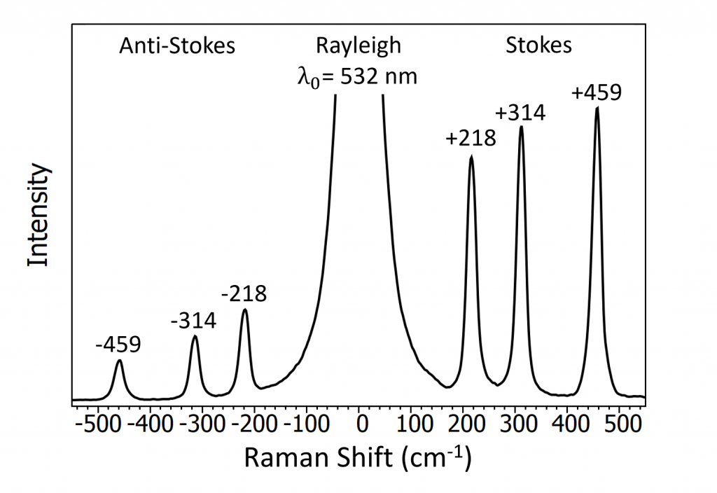 Raman spectrum of carbon tetrachloride