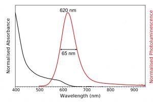 Inp quantum dots photoluminescence