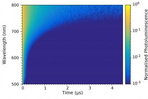 Time-resolved emission spectrum