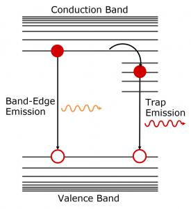 INP quantum dots trap emission