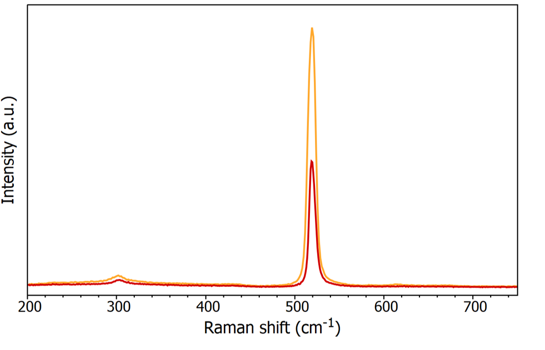 Silicon spectra measured on the RM% Raman Microscope