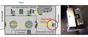 Transient Absorption Spectrometer Beam Alignment