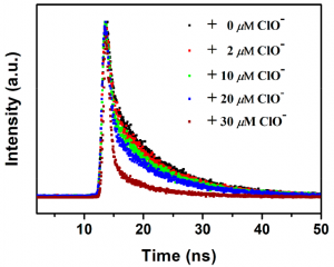 Time-resolved photoluminescence decays from Eu/BPyDC MOF under different concentrations of hypochlorite, acquired in an FLS980 Photoluminescence Spectrometer.