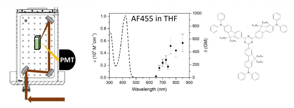 Figure 1. (Left) A diagram of the modified FS5 sample holder for two-photon induced luminescence measurements, (Right) the molar absorbance extinction coefficient, , (dashed line) and 2PA cross section in Göpper-Mayer units, (GM), (squares) for AF455 in THF.