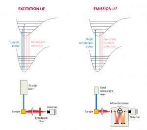 Examples of Excitation Laser Induced Fluorescence and Emission LIF Spectroscopy