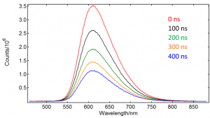 Laser induced fluorescence spectra