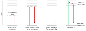 energy diagram highlighting Raman, pre-resonance Raman, resonance Raman, and fluorescence