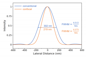 Confocal Microscope: Simulaation of the effective PSF of a conventional and confocal microscope in the X-Y plane with 532 nm excitation and a 100x 0.9 NA objective.