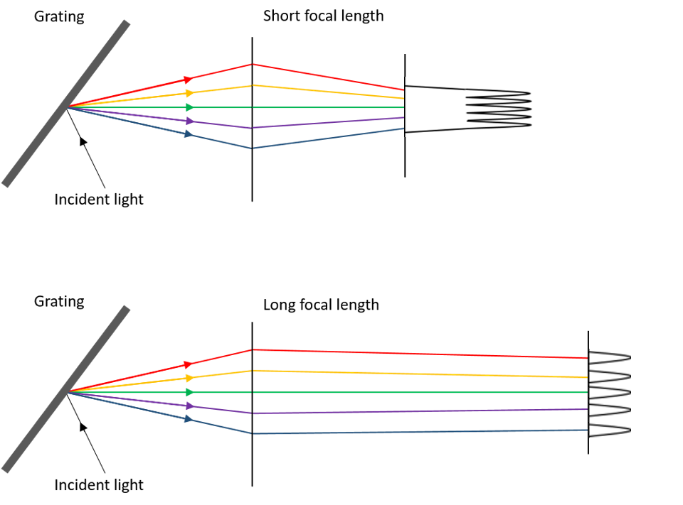 Effect of focal length on spectral resolution