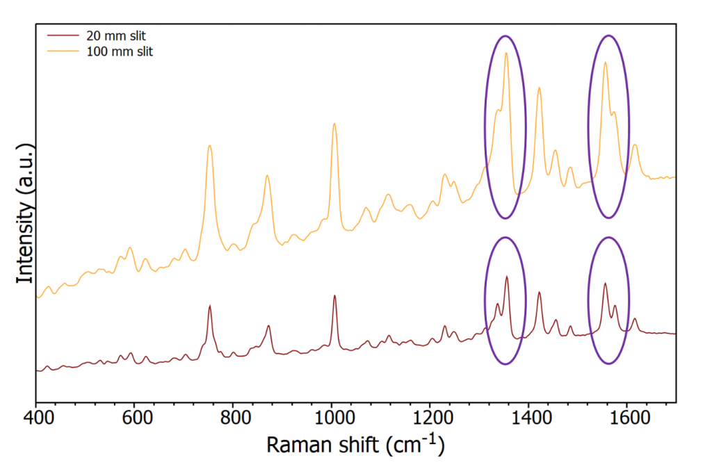 Raman microscope spectra of tryptophan with different slit sizes