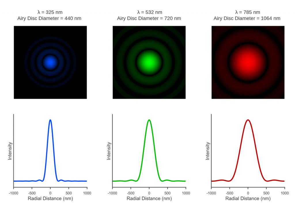 Laser Wavelength | Laser Spot Size