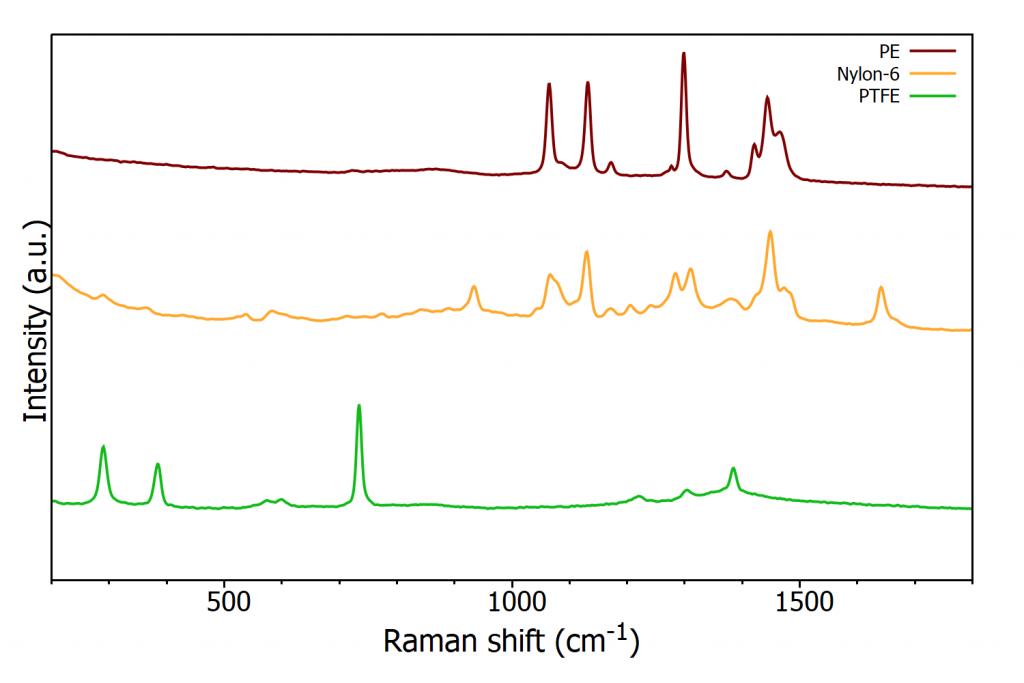 Raman spectra of nylon-6, polyethylene, and polytetrafluoroethylene