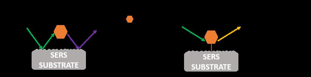SERS enhancement mechanisms