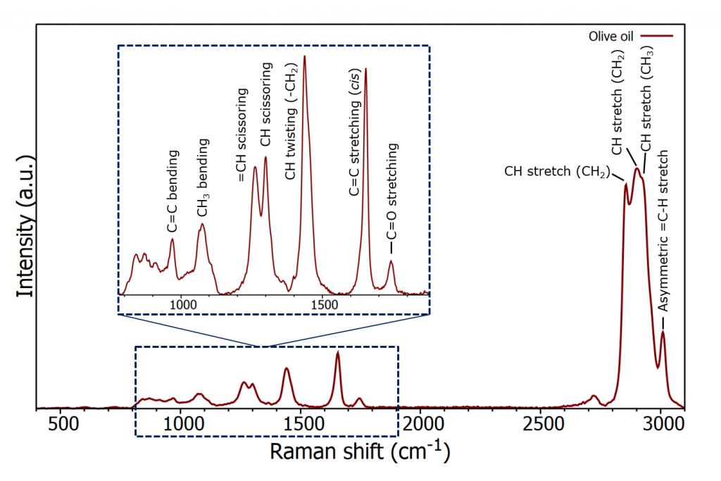 Raman spectrum of olive oil