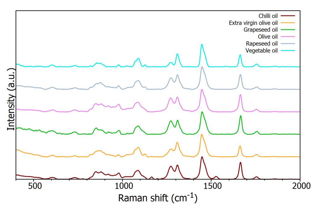 Raman spectra of edible oils