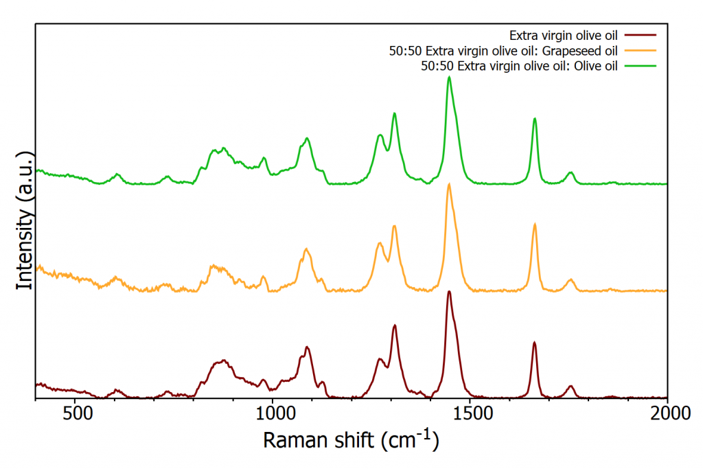 Raman spectra of EVOO and adulterated EVOO