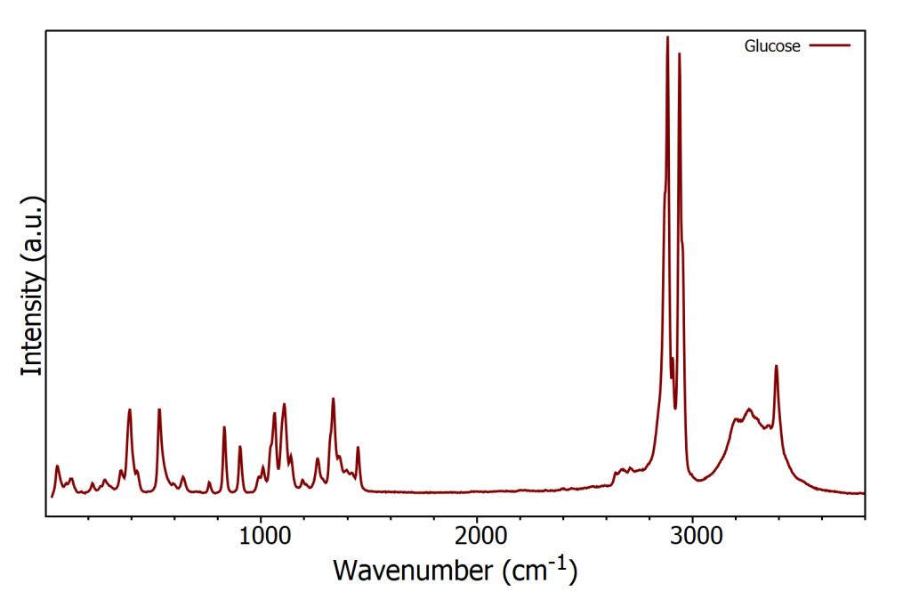 Glucose Raman Spectrum
