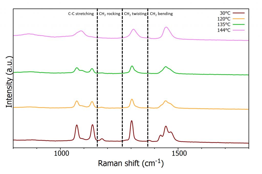 Raman spectra of polyethylene at increasing temperatures